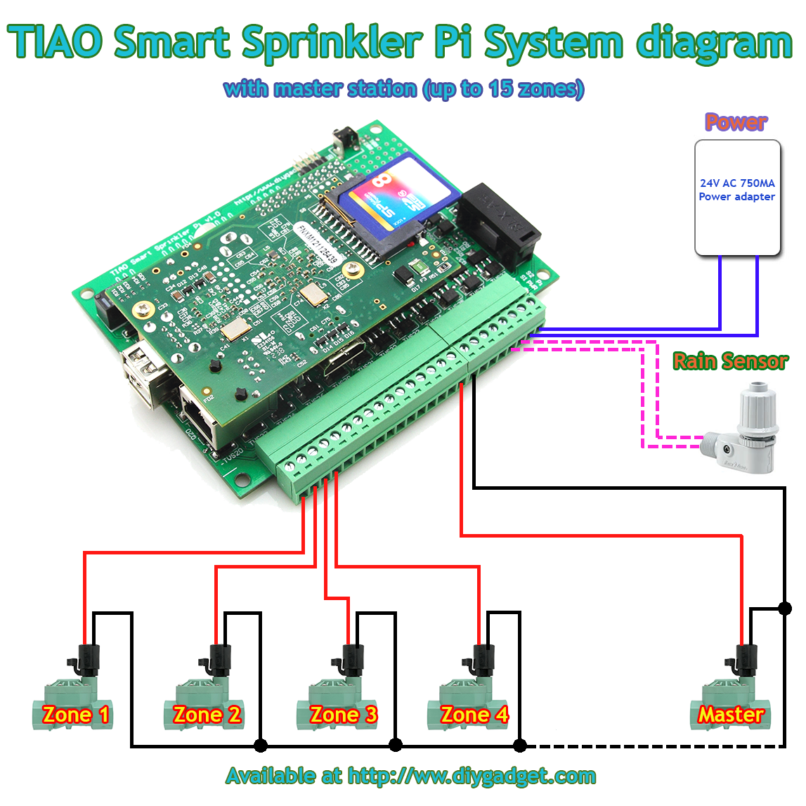 Tiao Smart Sprinkler Pi System Connection Diagram Tiao S